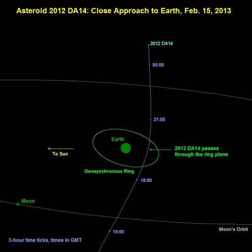 map of earth's nearby space showing moon's orbit and asteroid's much larger oribit passing within the moon's orbit